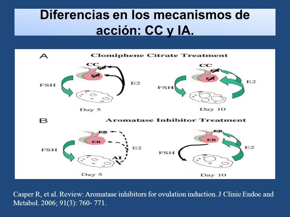 Diferencias en los mecanismos de acción: CC y IA.