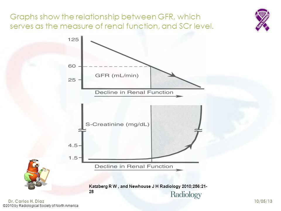 Graphs show the relationship between GFR, which