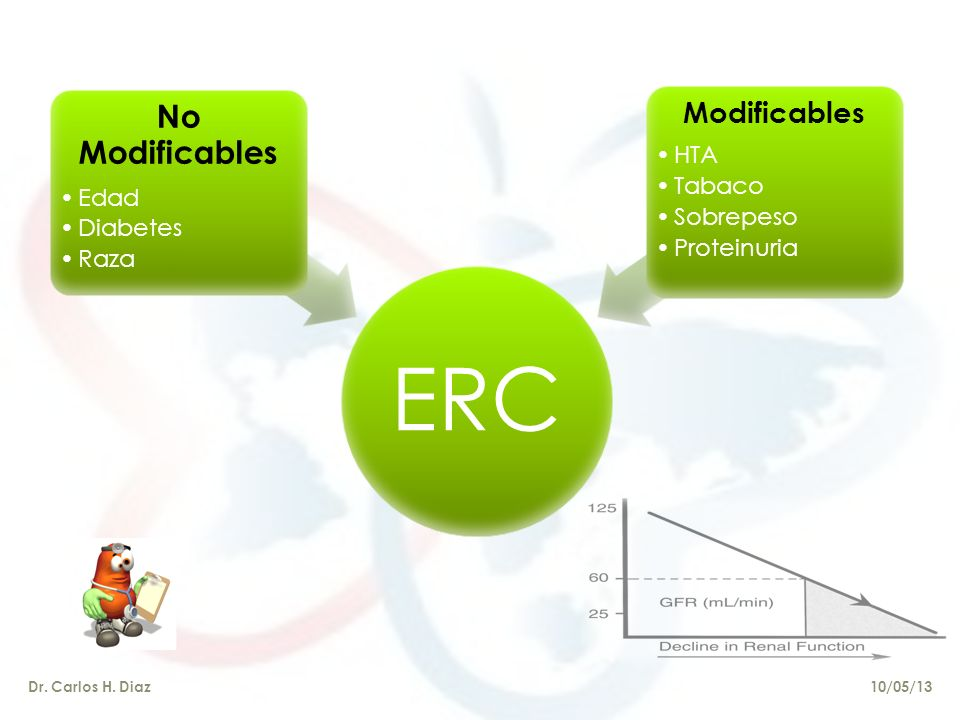 ERC No Modificables Modificables Edad Diabetes Raza HTA Tabaco