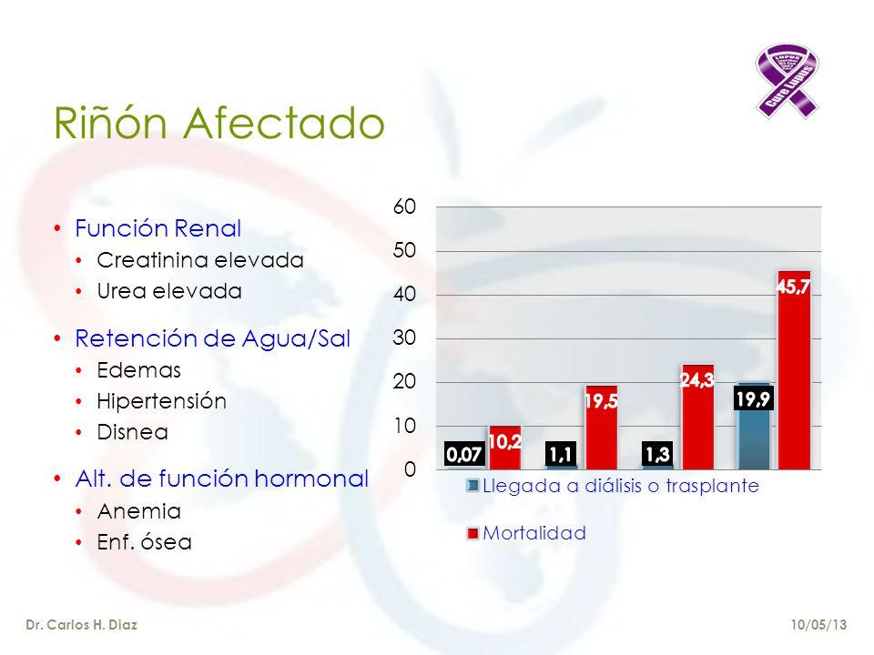 Riñón Afectado Función Renal Retención de Agua/Sal