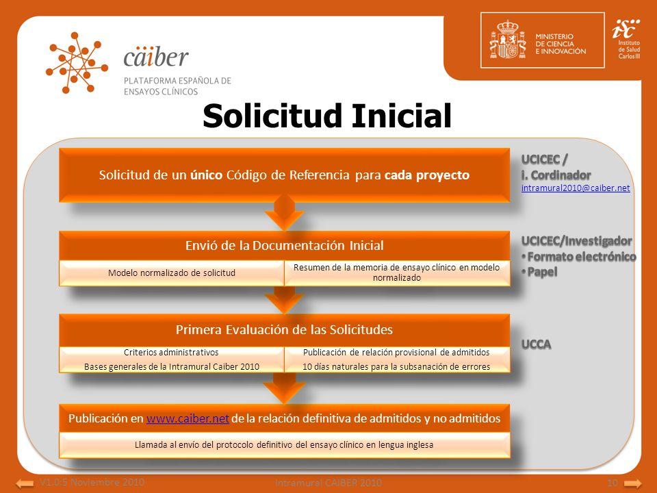Solicitud Inicial Solicitud de un único Código de Referencia para cada proyecto. Envió de la Documentación Inicial.