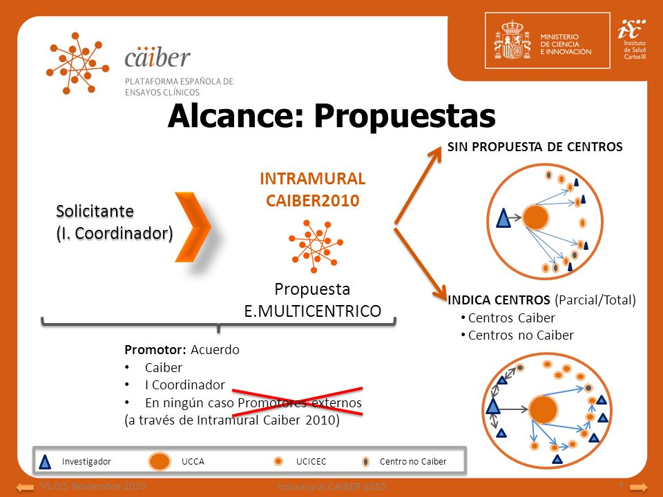 Alcance: Propuestas INTRAMURAL CAIBER2010 Solicitante (I. Coordinador)