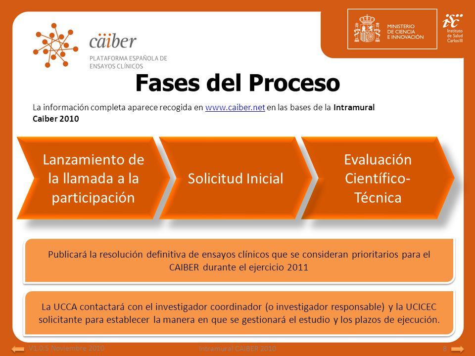 Fases del Proceso Lanzamiento de la llamada a la participación