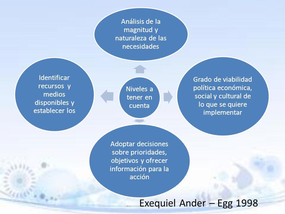Exequiel Ander – Egg 1998 Niveles a tener en cuenta