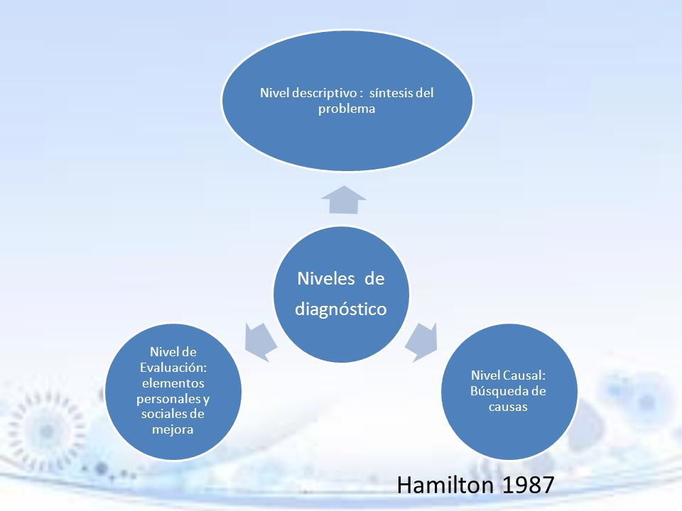 Hamilton 1987 diagnóstico Niveles de