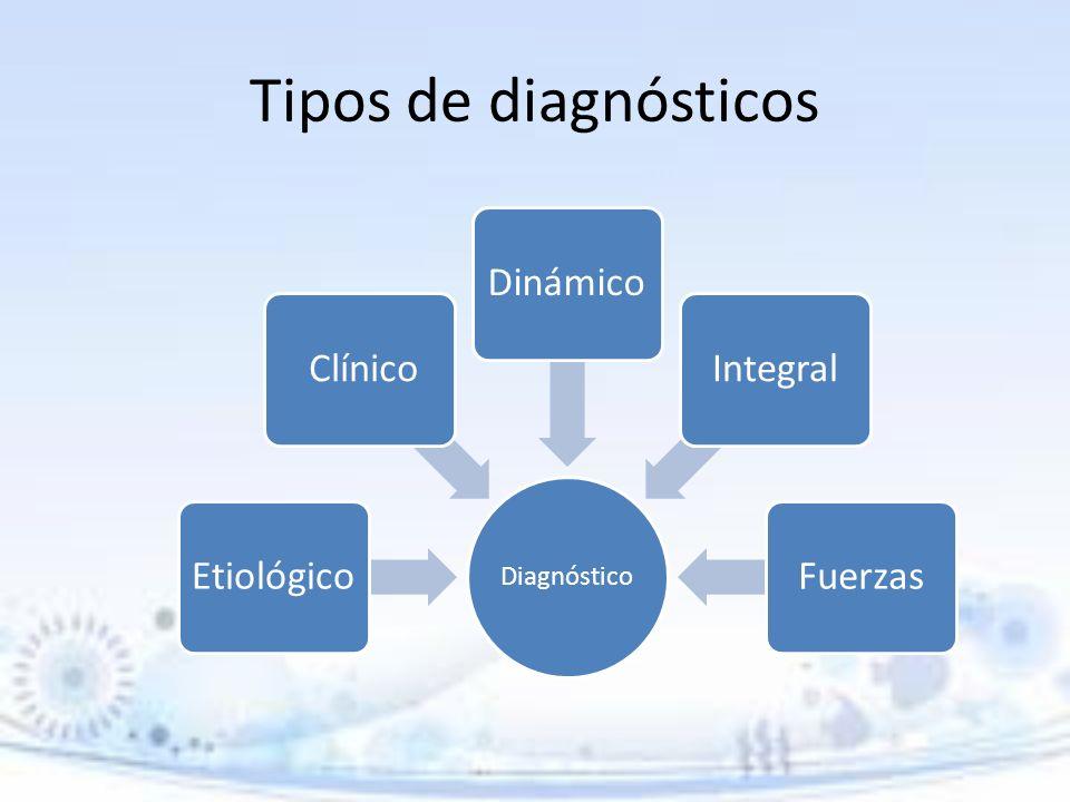 Tipos de diagnósticos Etiológico Clínico Dinámico Integral Fuerzas