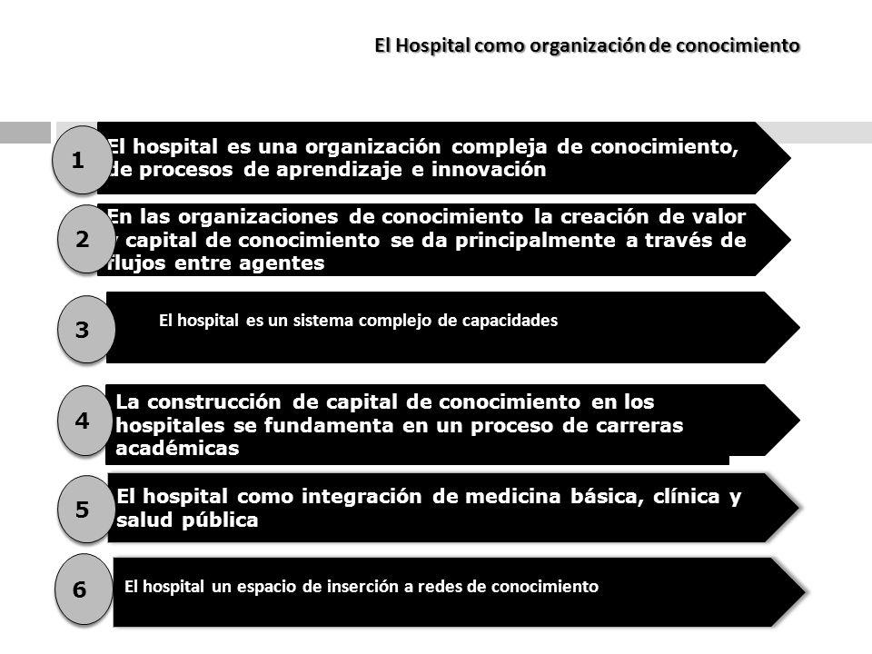 El Hospital como organización de conocimiento