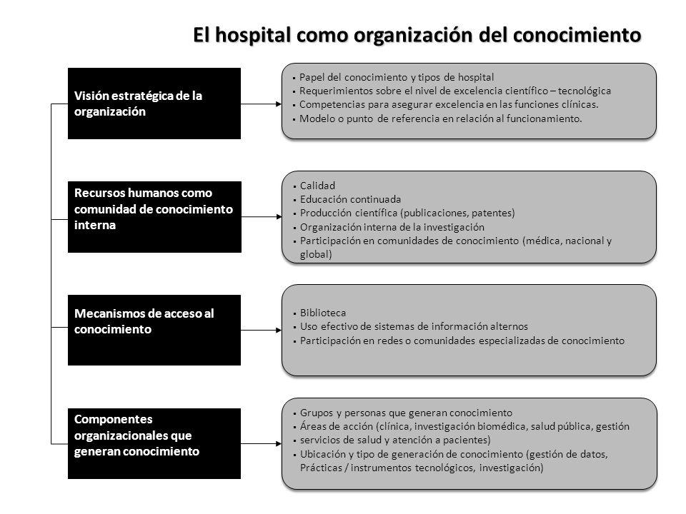 El hospital como organización del conocimiento