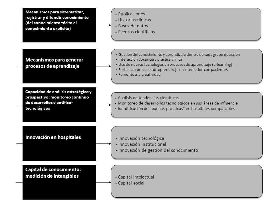 Mecanismos para generar procesos de aprendizaje