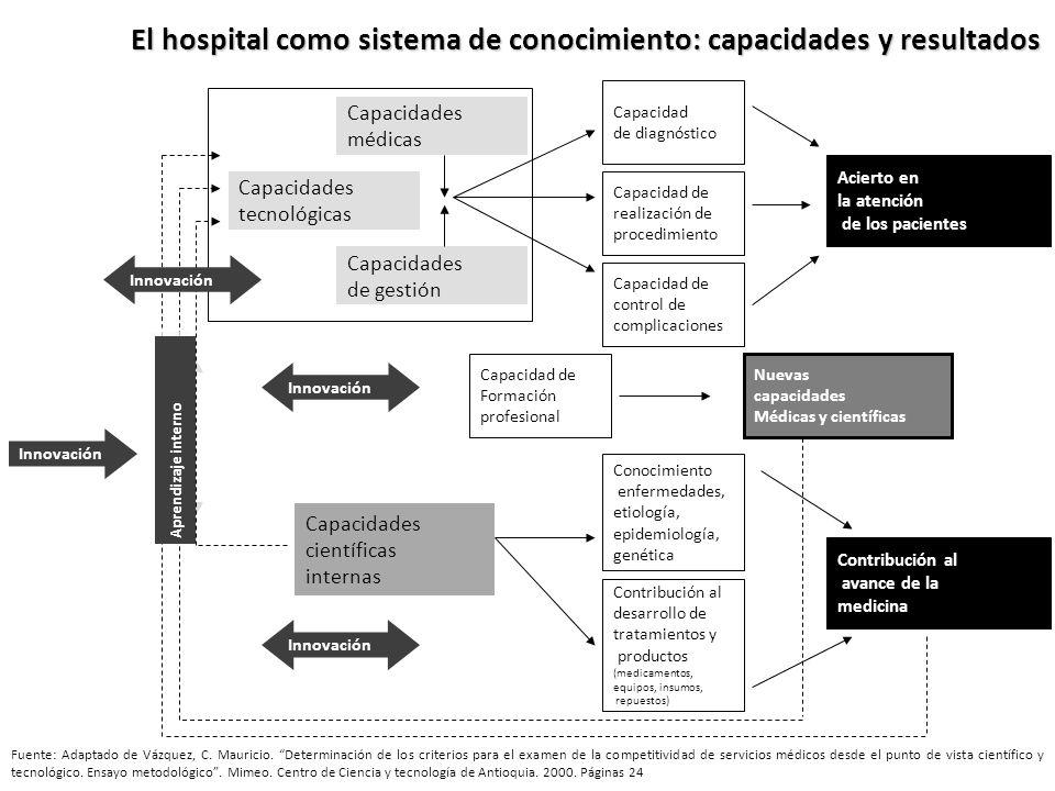 El hospital como sistema de conocimiento: capacidades y resultados