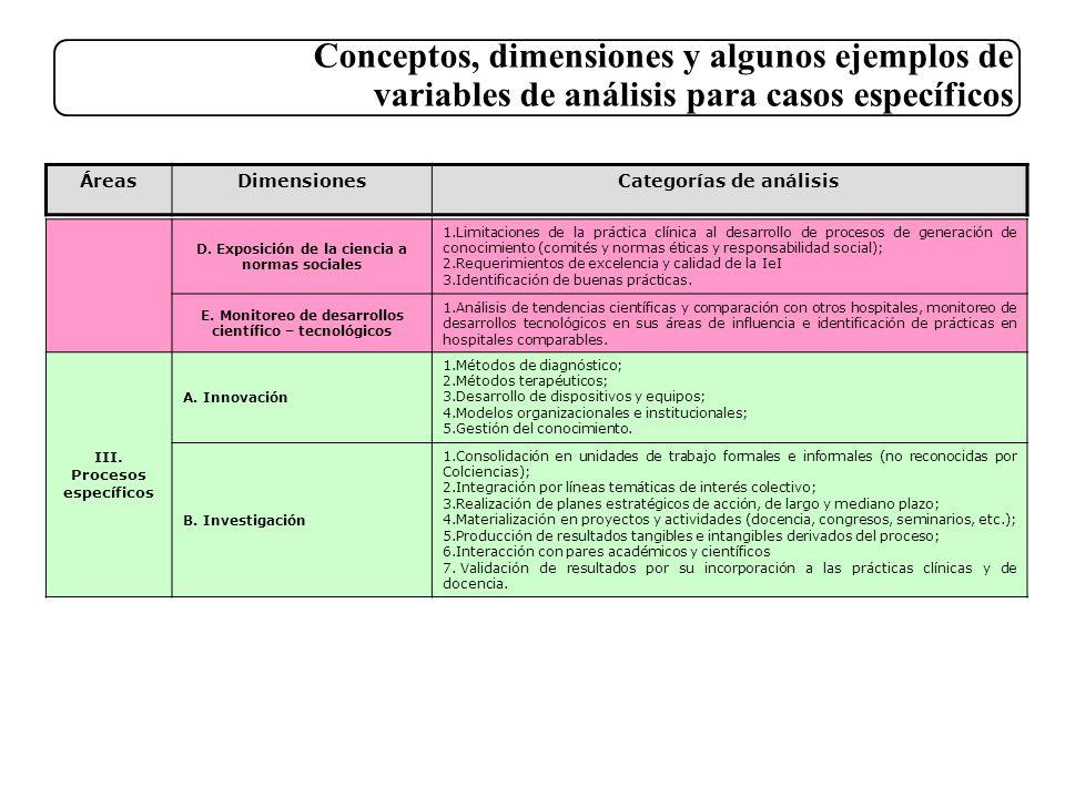 Conceptos, dimensiones y algunos ejemplos de