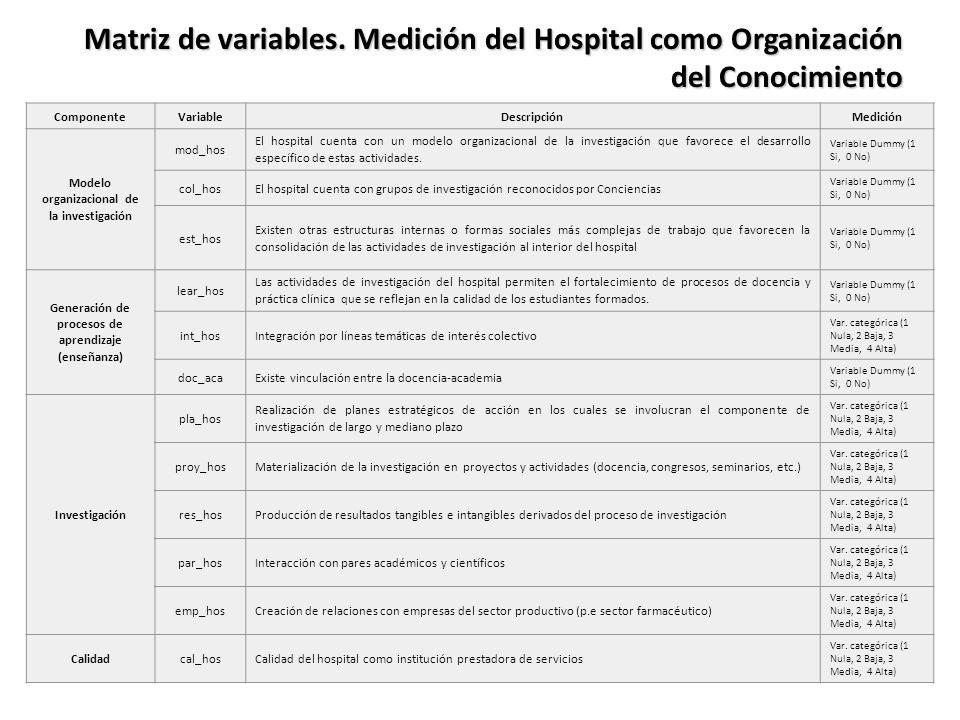 Matriz de variables. Medición del Hospital como Organización del Conocimiento