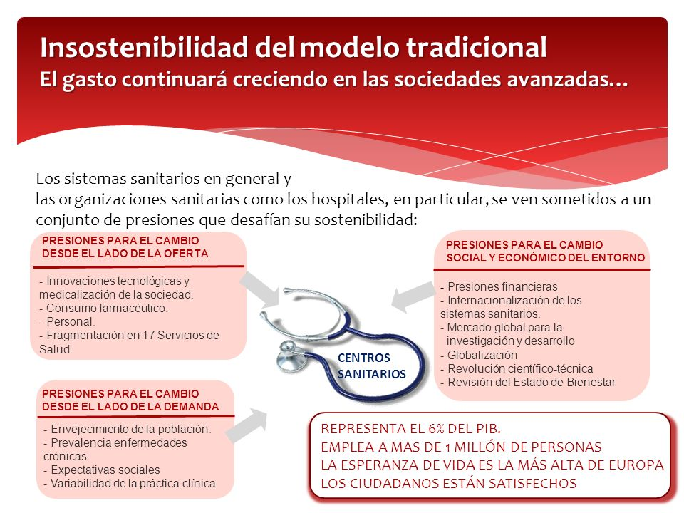 Insostenibilidad del modelo tradicional