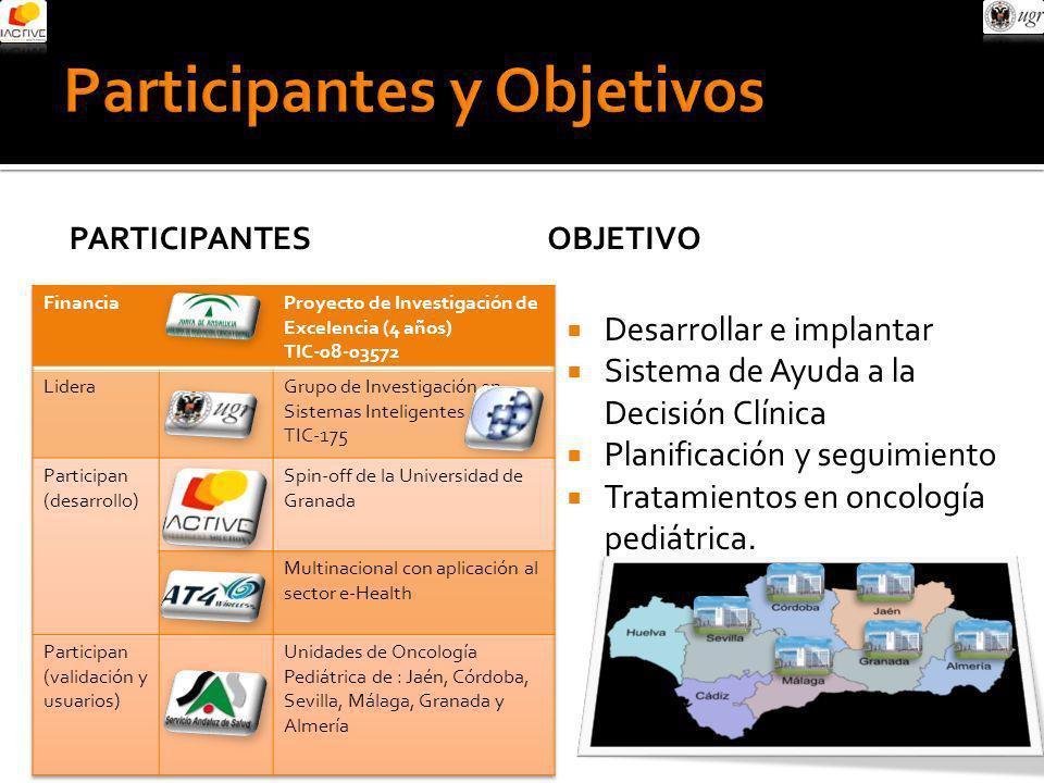 Participantes y Objetivos