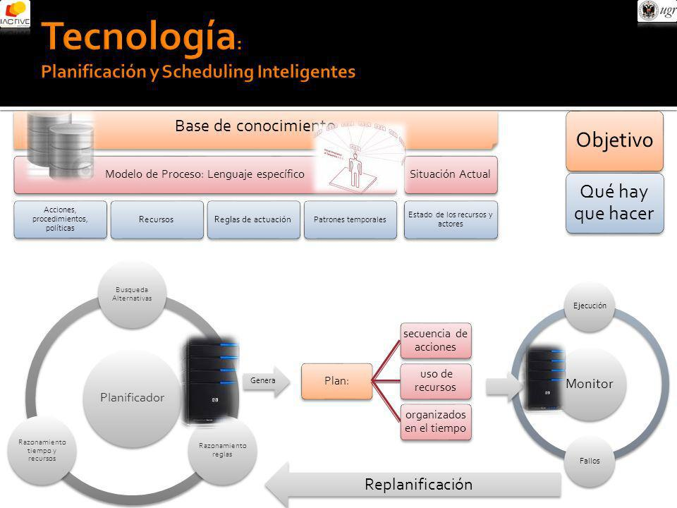 Tecnología: Planificación y Scheduling Inteligentes