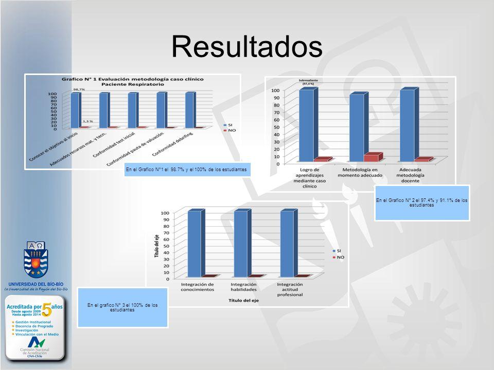 Resultados En el Grafico N°1 el 98.7% y el 100% de los estudiantes