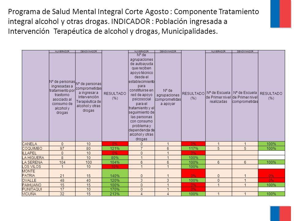 Programa de Salud Mental Integral Corte Agosto : Componente Tratamiento integral alcohol y otras drogas. INDICADOR : Población ingresada a Intervención Terapéutica de alcohol y drogas, Municipalidades.