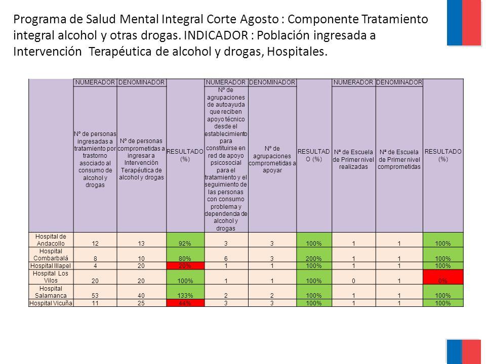 Programa de Salud Mental Integral Corte Agosto : Componente Tratamiento integral alcohol y otras drogas. INDICADOR : Población ingresada a Intervención Terapéutica de alcohol y drogas, Hospitales.
