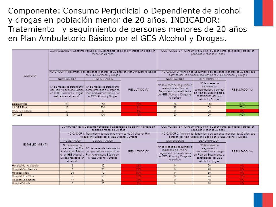 Componente: Consumo Perjudicial o Dependiente de alcohol y drogas en población menor de 20 años. INDICADOR: Tratamiento y seguimiento de personas menores de 20 años en Plan Ambulatorio Básico por el GES Alcohol y Drogas.