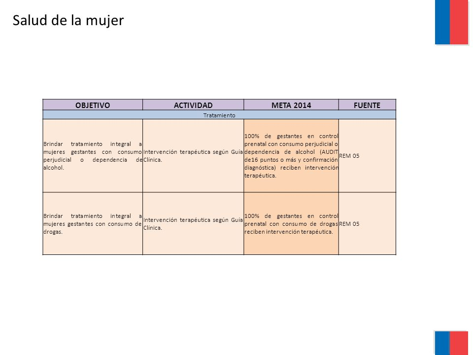Salud de la mujer OBJETIVO ACTIVIDAD META 2014 FUENTE Tratamiento