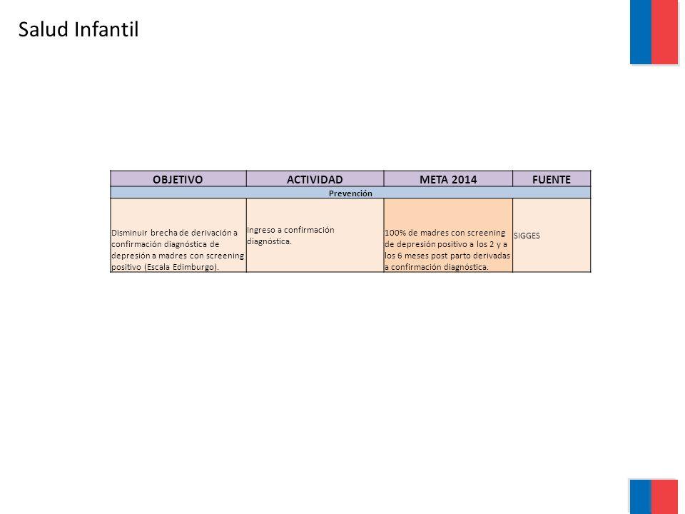 Salud Infantil OBJETIVO ACTIVIDAD META 2014 FUENTE Prevención