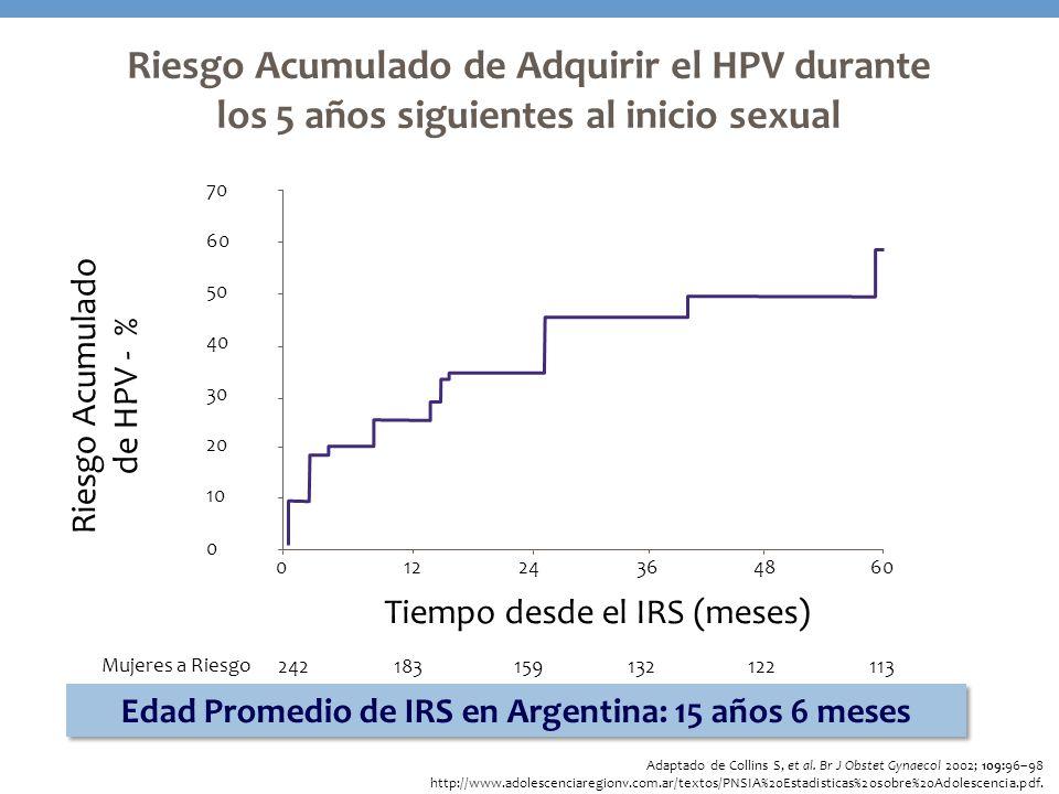 Edad Promedio de IRS en Argentina: 15 años 6 meses