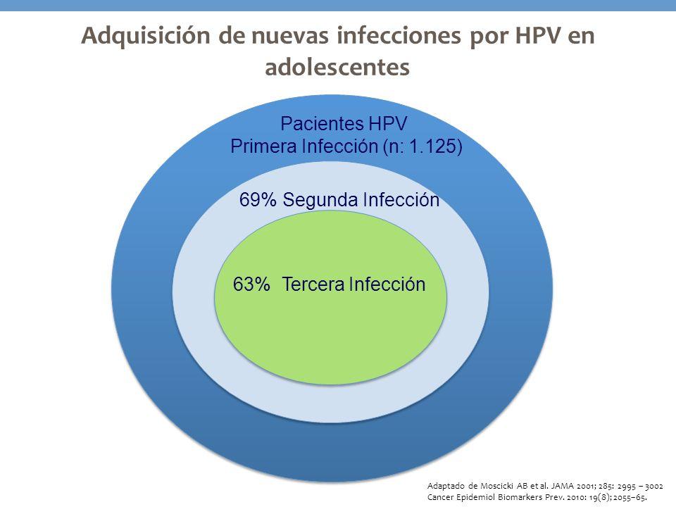 Adquisición de nuevas infecciones por HPV en adolescentes