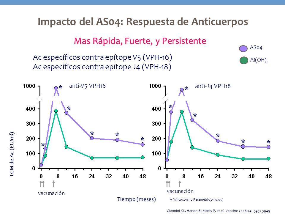 Impacto del AS04: Respuesta de Anticuerpos