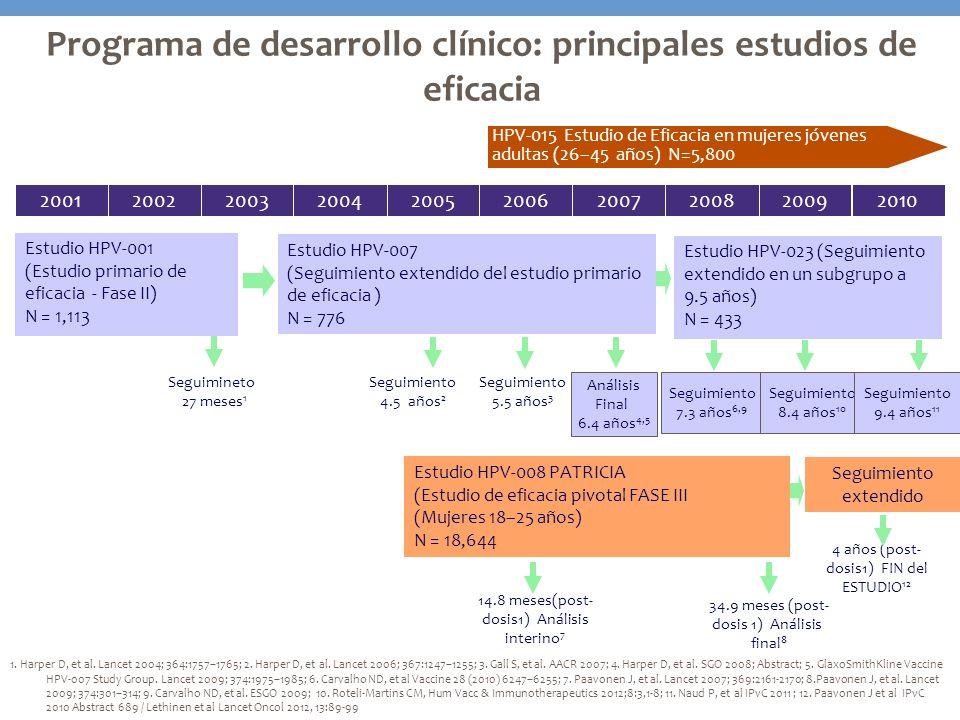 Programa de desarrollo clínico: principales estudios de eficacia