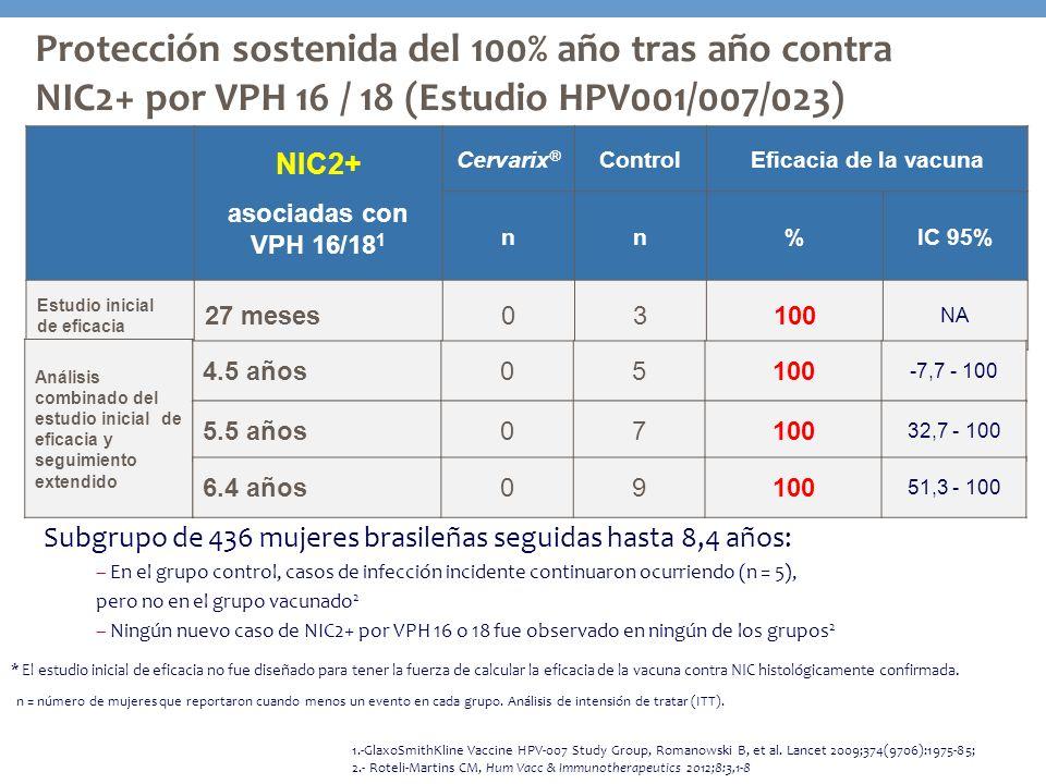 Protección sostenida del 100% año tras año contra NIC2+ por VPH 16 / 18 (Estudio HPV001/007/023)