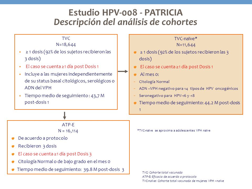 Estudio HPV-008 - PATRICIA Descripción del análisis de cohortes