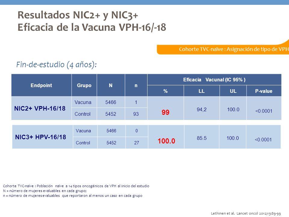 Eficacia Vacunal (IC 95% )