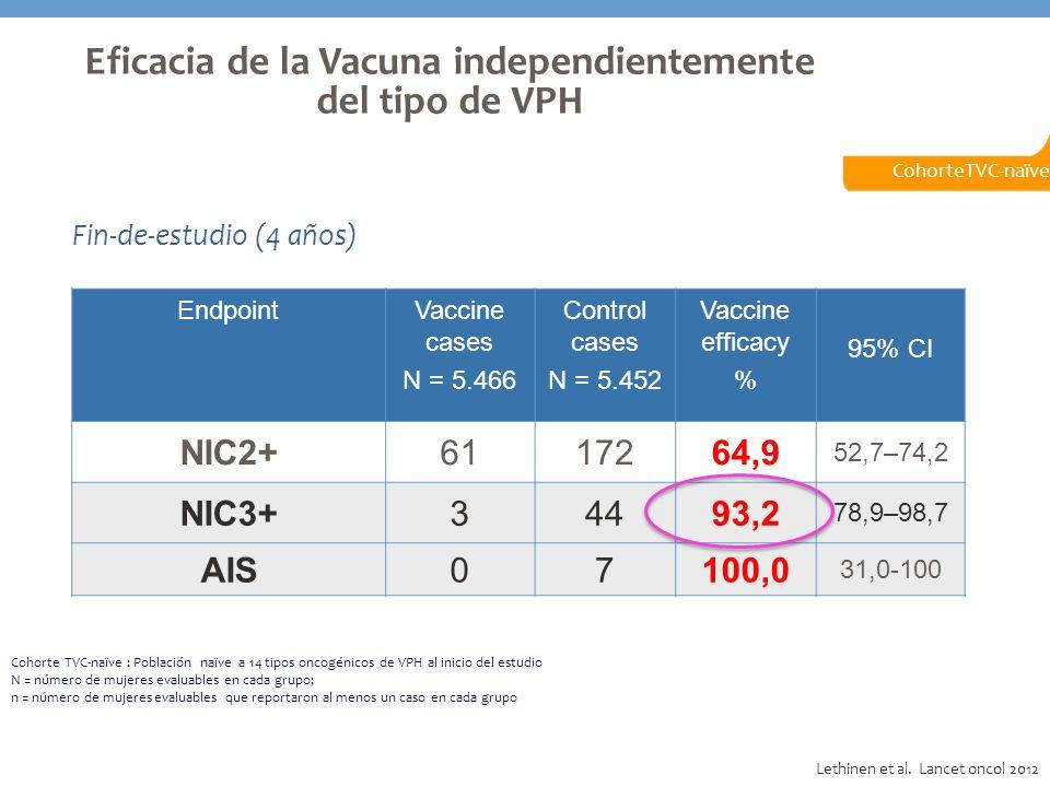 Eficacia de la Vacuna independientemente del tipo de VPH