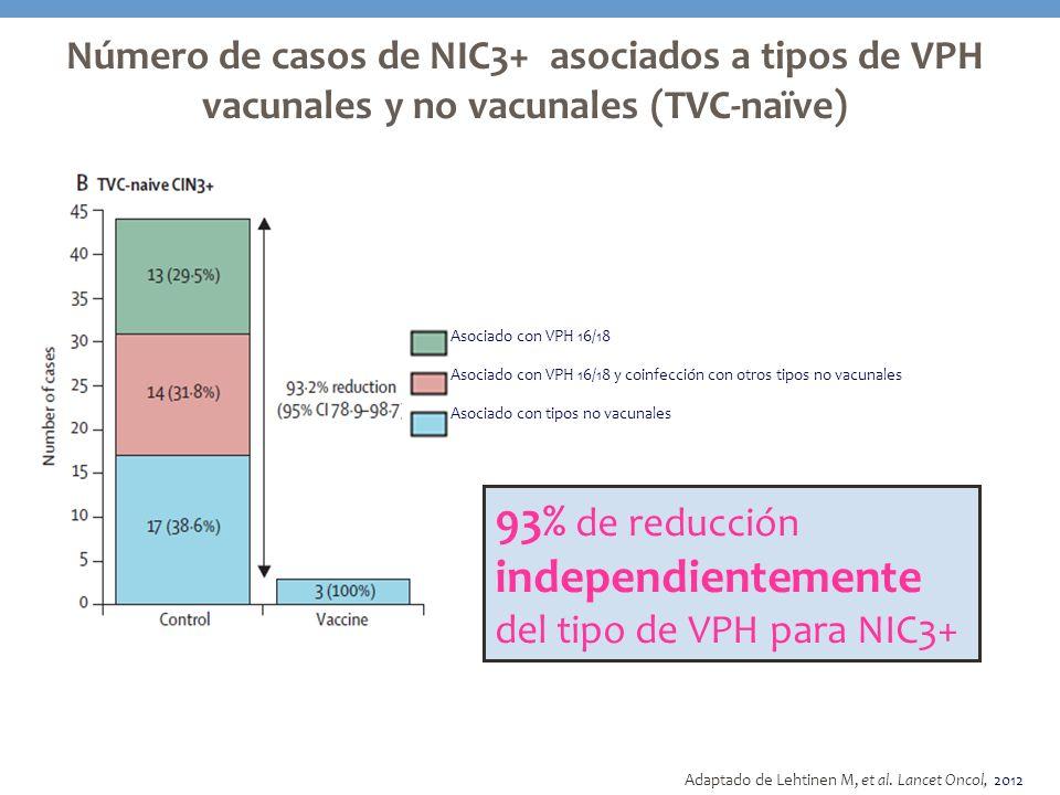 93% de reducción independientemente del tipo de VPH para NIC3+