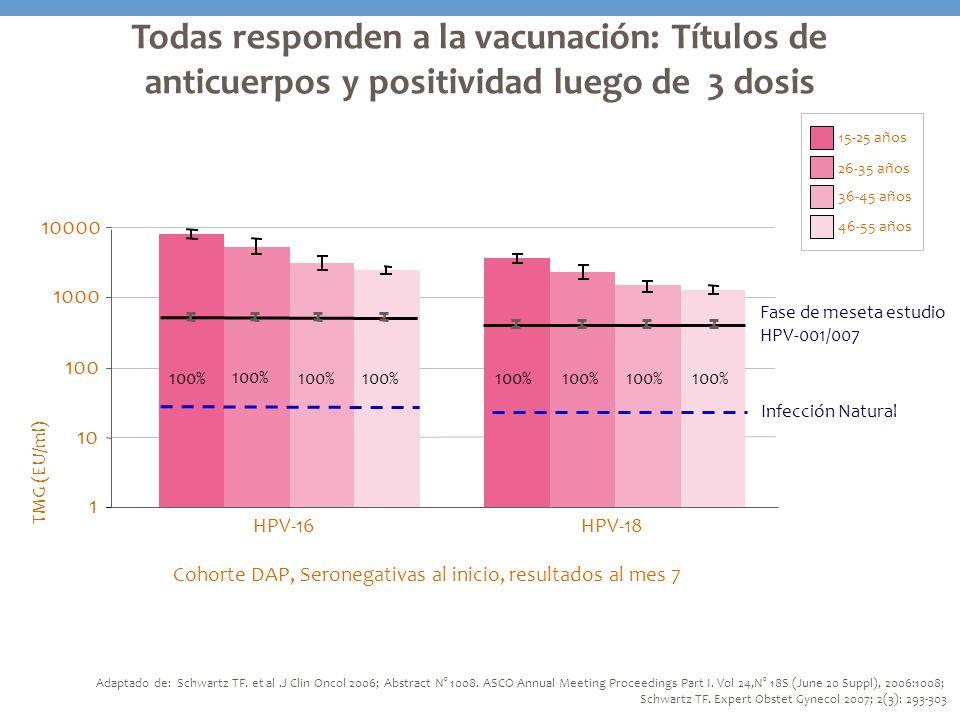 Todas responden a la vacunación: Títulos de anticuerpos y positividad luego de 3 dosis