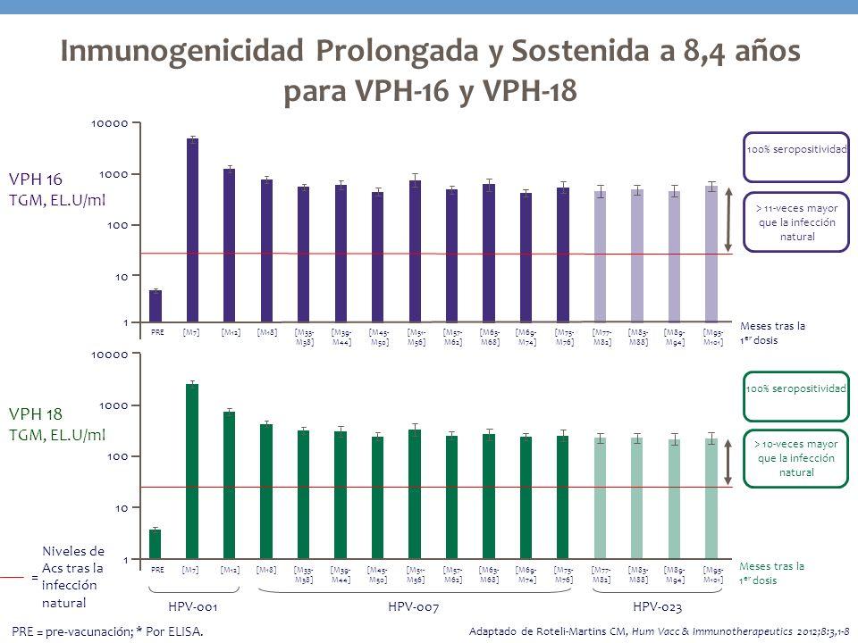 Inmunogenicidad Prolongada y Sostenida a 8,4 años para VPH-16 y VPH-18