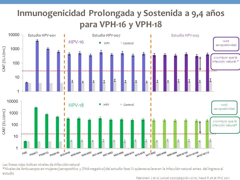 Inmunogenicidad Prolongada y Sostenida a 9,4 años para VPH-16 y VPH-18