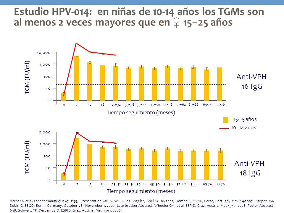 10–14 años Estudio HPV-014: en niñas de 10-14 años los TGMs son al menos 2 veces mayores que en ♀ 15–25 años.