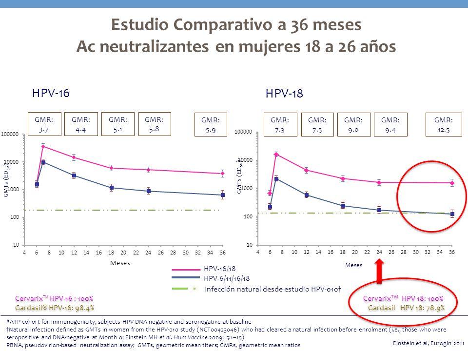 Estudio Comparativo a 36 meses Ac neutralizantes en mujeres 18 a 26 años