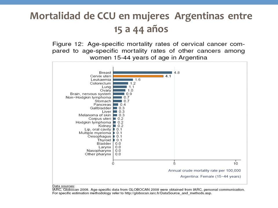 Mortalidad de CCU en mujeres Argentinas entre 15 a 44 años