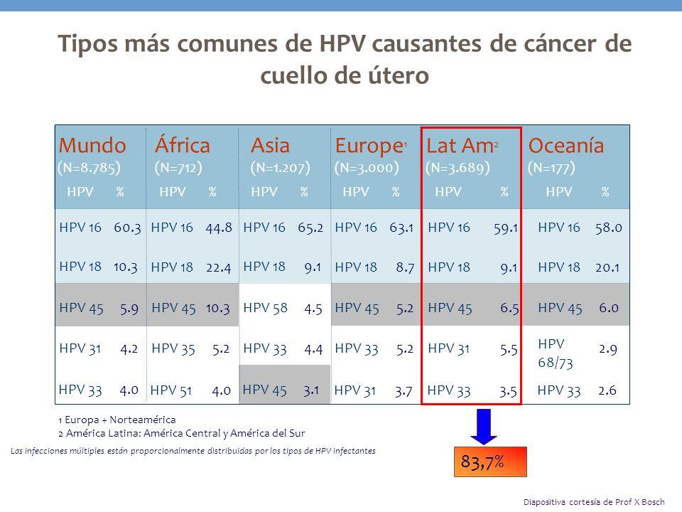 Tipos más comunes de HPV causantes de cáncer de cuello de útero