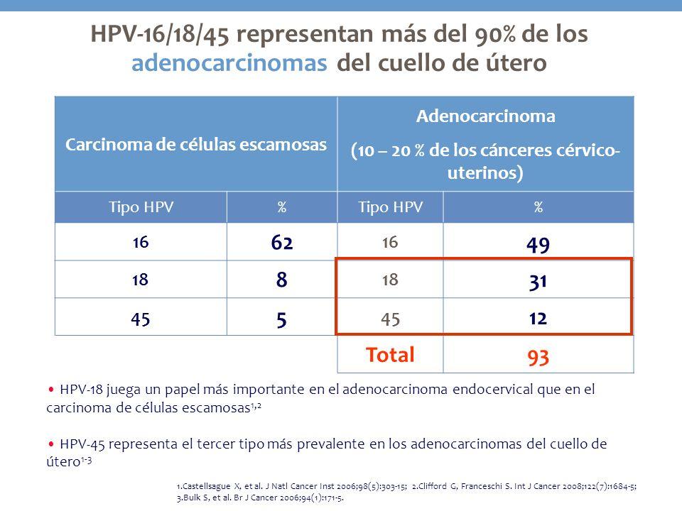 HPV-16/18/45 representan más del 90% de los adenocarcinomas del cuello de útero