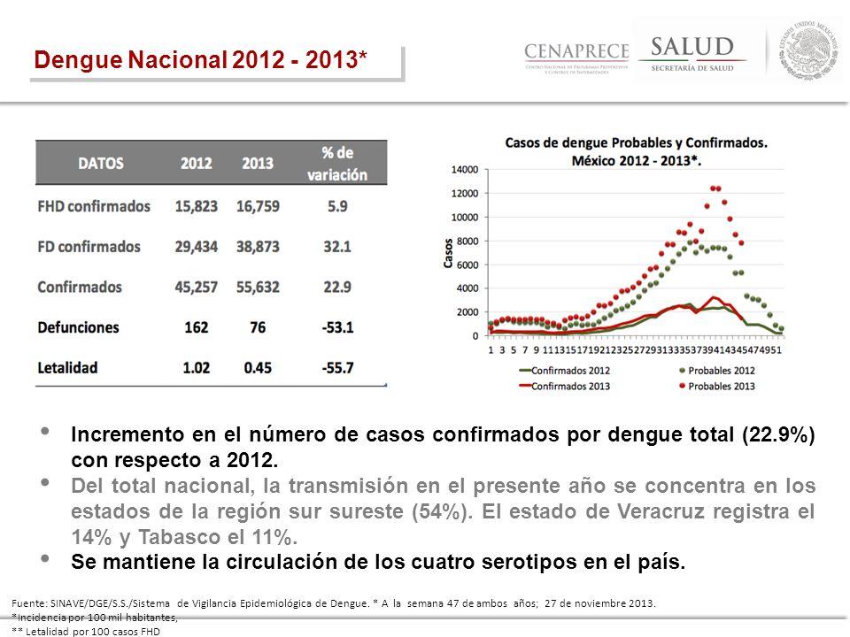 Dengue Nacional 2012 - 2013* Incremento en el número de casos confirmados por dengue total (22.9%) con respecto a 2012.