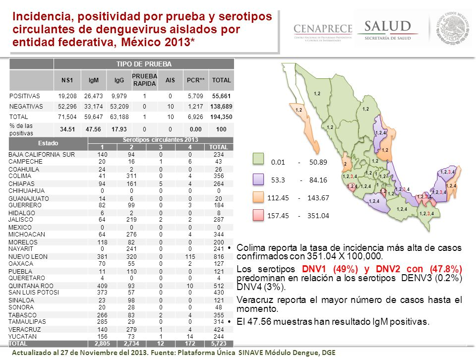 Serotipos circulantes 2013