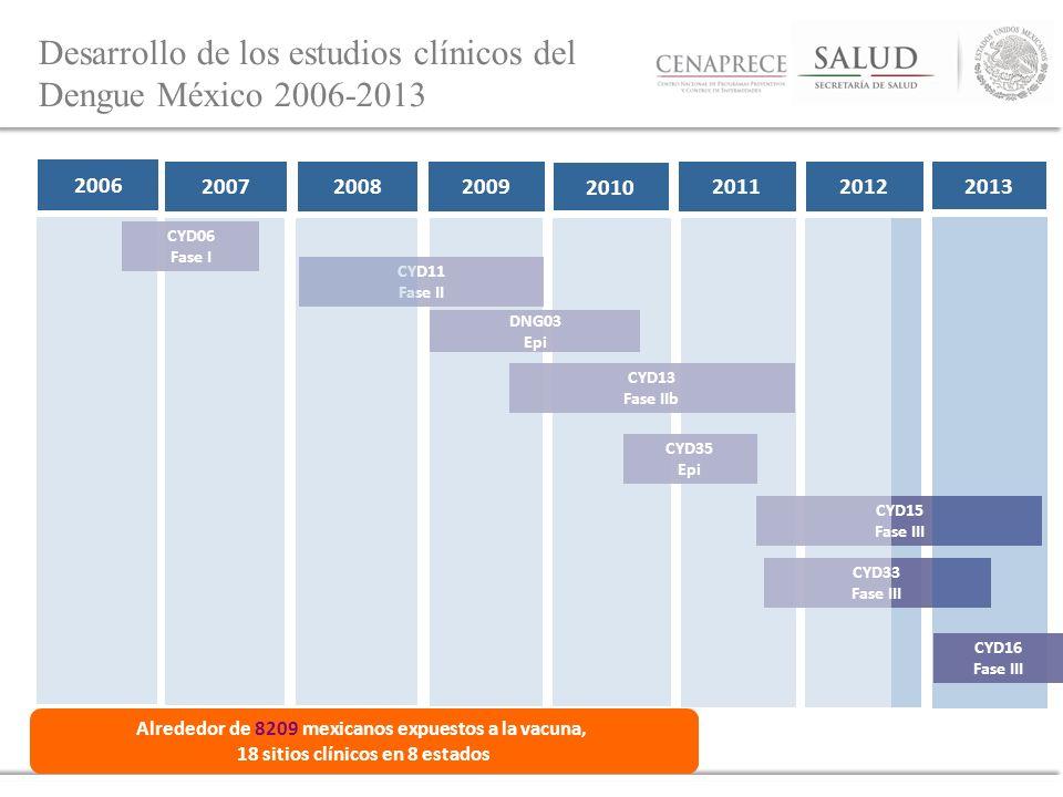 Desarrollo de los estudios clínicos del Dengue México 2006-2013