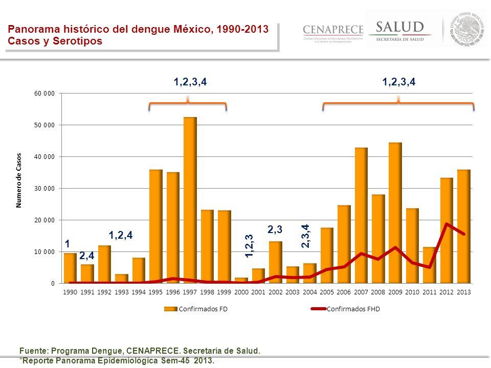 Panorama histórico del dengue México, 1990-2013 Casos y Serotipos