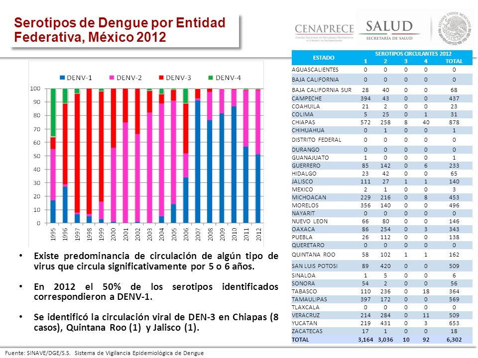 SEROTIPOS CIRCULANTES 2012