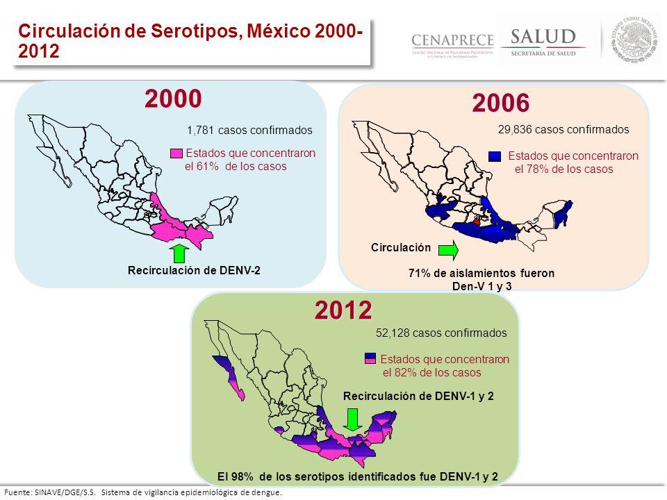 2000 2006 2012 Circulación de Serotipos, México 2000-2012