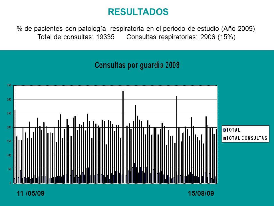 RESULTADOS % de pacientes con patología respiratoria en el periodo de estudio (Año 2009)