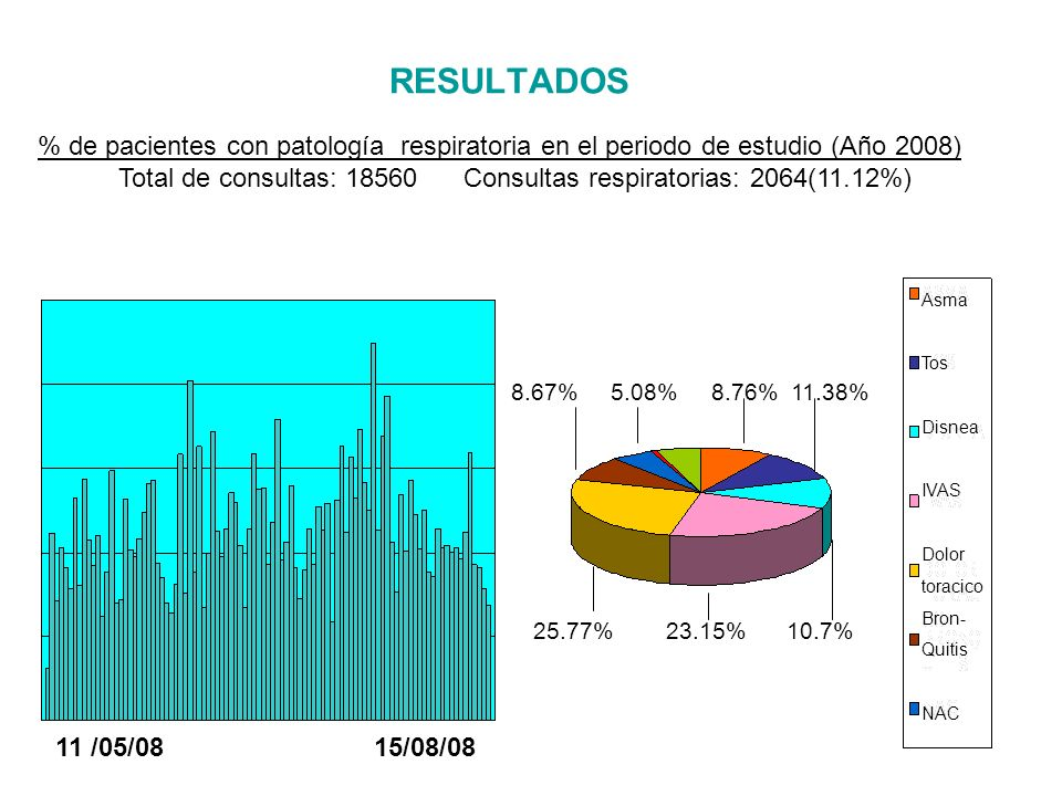 RESULTADOS % de pacientes con patología respiratoria en el periodo de estudio (Año 2008))